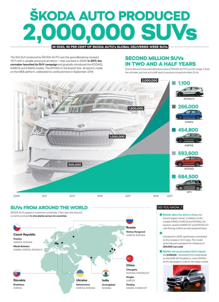 image 1 1 696x961 - ŠKODA AUTO produziert zweimillionstes SUV