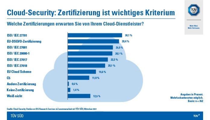 21101 CY Grafik Cloudsecurity 1 696x399 - Studie: Unternehmen achten bei Cloud-Security auf Zertifizierung