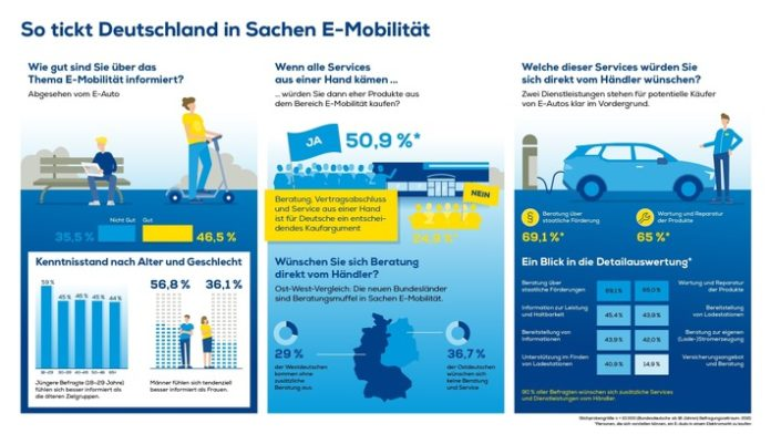 image 1 180 696x392 - EURONICS Studie belegt: Über ein Drittel der Deutschen kennt sich mit Elektromobilität nicht aus Unterschiede gibt es beim Geschlecht: Männer fühlen sich tendenziell besser informiert