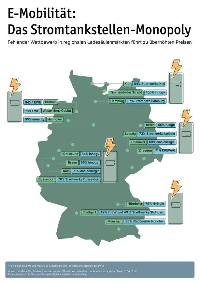 image 1 202 696x984 - Bremse für die E-Mobilität: Monopolisten dominieren regionale Ladesäulenmärkte
