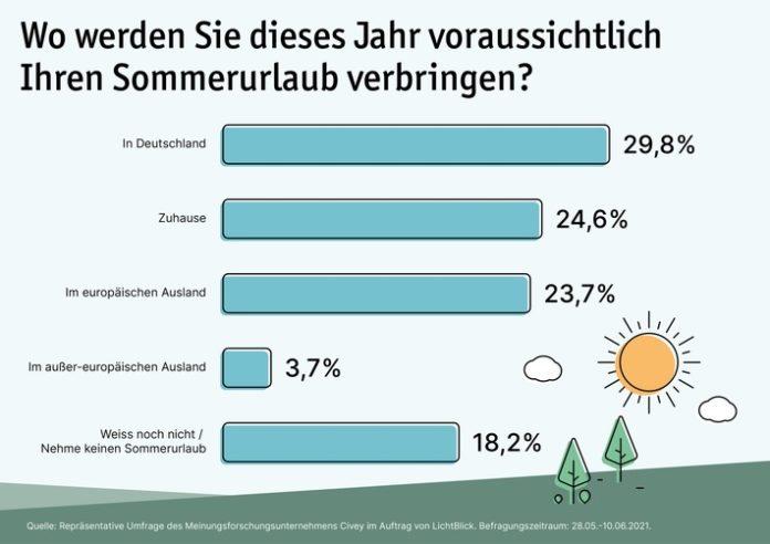 210705 LB20Umfrage Sommerurlaub01 696x492 - Umfrage: Jede*r Zweite plant Sommerferien in Deutschland