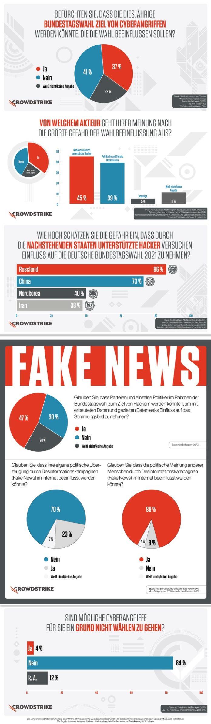 CrowdStrike YouGov Cahl202021 Grafik 696x2387 - Umfrage - Cyberangriffe zur Bundestagswahl 2021: Deutsche halten sich selbst für immun gegen Fake News