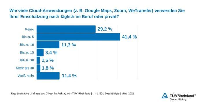 Umfrage20Civey20Cloud Nutzung 696x364 - TÜV Rheinland: Aktuelle Umfrage zeigt große Unwissenheit im Umgang mit Cloud-Anwendungen / 30 Prozent nutzen nach eigenen Angaben keine Cloud-Anwendungen