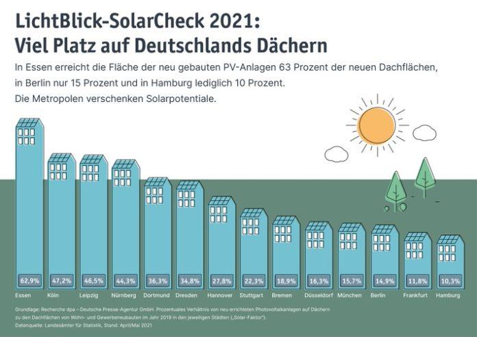 210607 TE 1035 Solarcheck 01 696x492 - SolarCheck 2021: Viel Platz auf Deutschlands Dächern / Metropolen verschenken Solarpotenziale im Neubau / Essen, Köln und Leipzig belegen vorderste Plätze