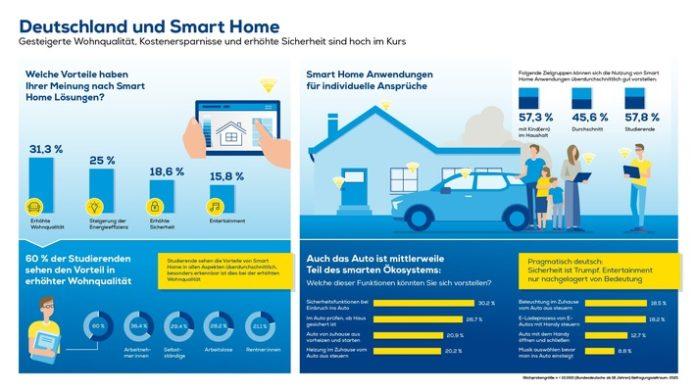 EURONICS Aiways Infoafik Smart20Home 696x392 - Deutschland und Smart Home: Wohnqualität, erhöhte Sicherheit und bessere Energieeffizienz sind hoch im Kurs