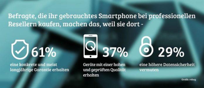 Grafik rebuy 696x303 - rebuy-Verbraucher*innenumfrage: Garantie ist wichtigste Voraussetzung für Kauf von gebrauchten Smartphones