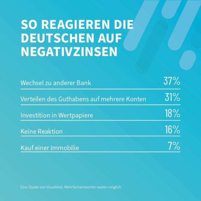 VisualVest Studie Negativzinsen 696x696 - Trotz Negativzinsen: Mehr als 80 Prozent der Deutschen halten am Girokonto fest