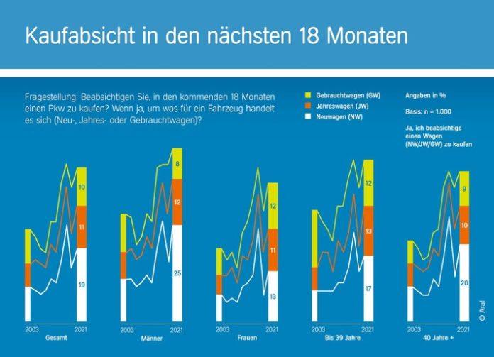 """image 1 102 696x503 - Zehnte Auflage der repräsentativen Studie """"Trends beim Autokauf 2021""""/ Von Corona-Blues keine Spur: Interesse der Deutschen am Autokauf so hoch wie selten zuvor"""