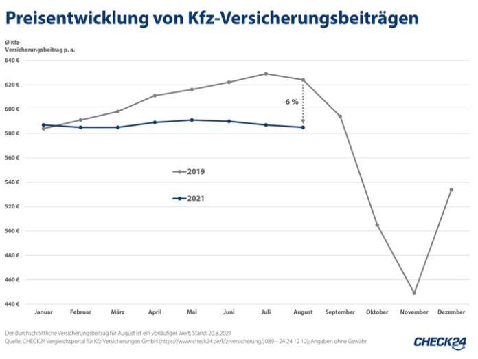 image 1 124 696x522 - Kfz-Versicherungen aktuell sechs Prozent günstiger als vor der Coronapandemie