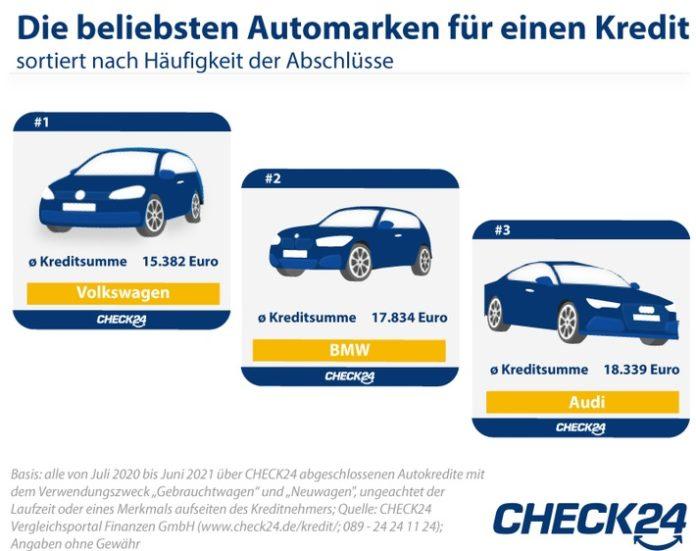 image 1 129 696x551 - Autokauf: Deutsche Marken am beliebtesten, aber Tesla-Nachfrage steigt stark