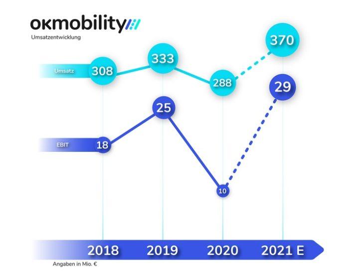 image 1 20 696x556 - OK Mobility: Umsatz im ersten Halbjahr übertrifft Vor-Corona-Niveau