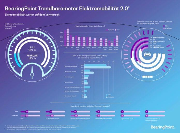 image 1 37 696x512 - E-Mobilität: Fast jeder Vierte will zukünftig E-Auto fahren
