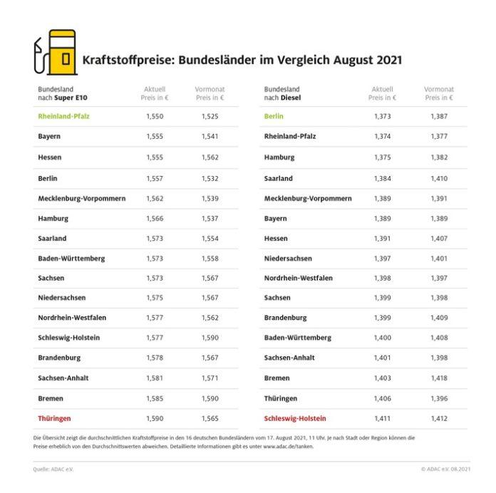 image 1 90 696x692 - Bis zu vier Cent Unterschied beim Tanken / Benzin in Rheinland-Pfalz am günstigsten / Thüringer tanken am teuersten