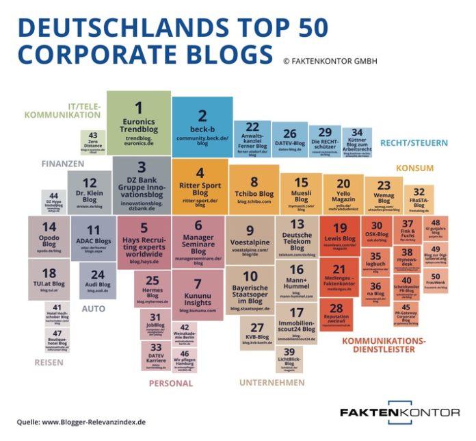 image 1 98 696x644 - Content ist King in der Top-50 der Corporate Blogs Deutschlands Blogger-Relevanzindex identifiziert die erfolgreichsten Unternehmensblogs