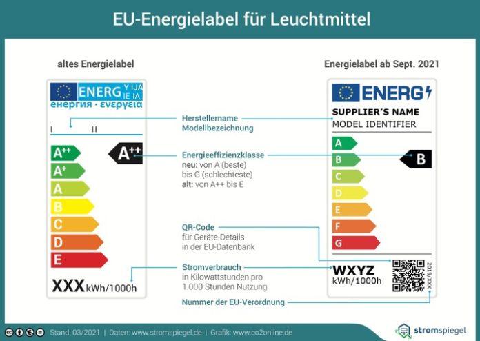 label lampen septembomspiegel print 696x494 - Neues EU-Label für Lampen ab 1. September / Aus für verschiedene Energiespar- und Halogenlampen / A bis G als neue Skala für Energieeffizienz / effizienteste Lampen nur in Klasse D
