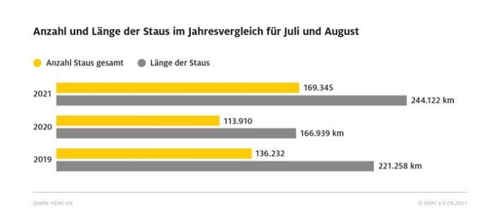 09 09 2021 sommerreise staus 696x313 - Mehr Reisende, mehr Verkehr - vor allem in Deutschland und im europäischen Ausland / Die Pandemie beeinflusst auch den Urlaubssommer 2021: Kurzfristige Buchungen, Eigenanreise und Individual-Urlaub