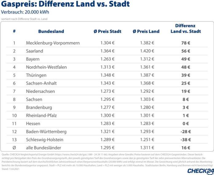 2021 09 02 CHECK24 T GasStadtvsLand 696x569 - Gas auf dem Land teurer als in der Stadt - bis zu 78 Euro Unterschied im Jahr