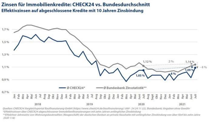 2021 09 10 CHECK24 Grafik Bauzinsen 696x409 - Zinsen für Baufinanzierungen im Juli leicht gestiegen