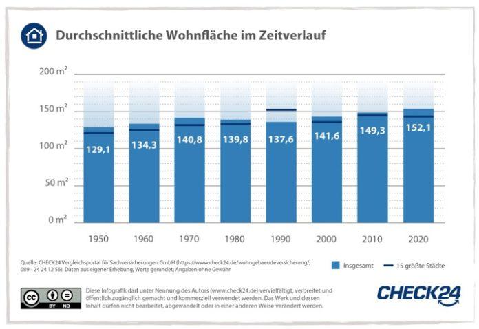 2021 09 14 CHECK24 Gk WohnflC3A4che 01 696x478 - Wohnfläche, Solaranlagen, Gebäudealter: So wohnt Deutschland