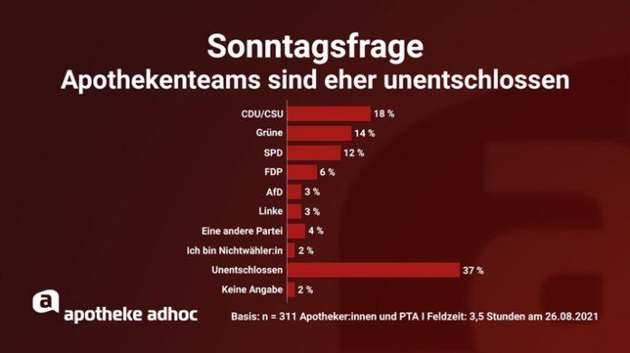 210826 APOTHEKE20ADHOC Bundestagswahl 696x391 - Superwahljahr: Union rutscht bei Apotheken ab