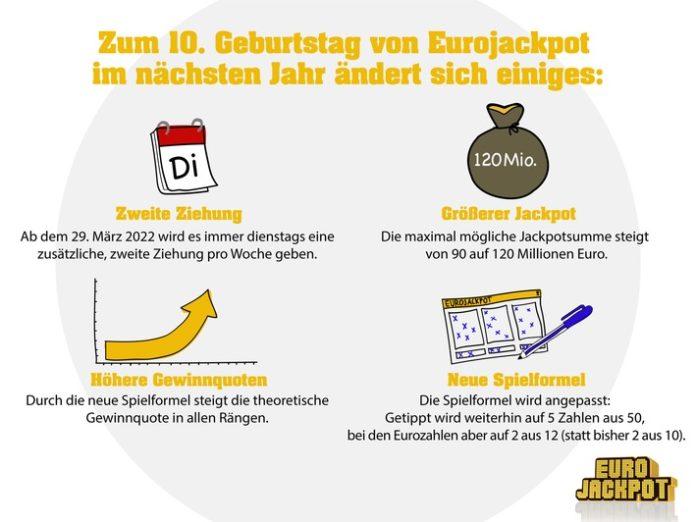 210901Pressebild FAQ  696x522 - Veränderung zum zehnten Geburtstag / Eurojackpot bald mit 120 Millionen Euro Höchstgewinn und zweiter Ziehung