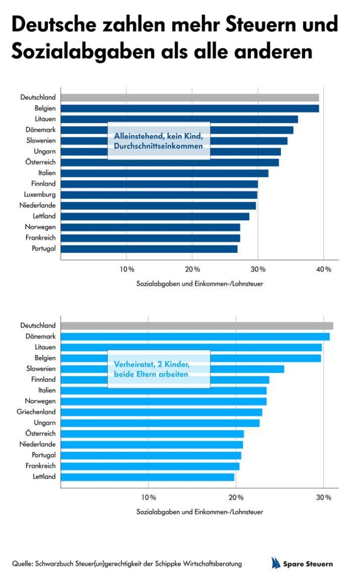 36 Schippke Grafik Dche zahlen mehr 696x1151 - Europa-Vergleich der Abgaben - und was deutsche Parteien dazu sagen