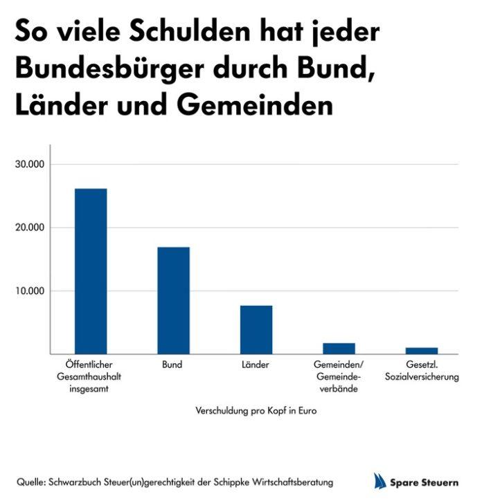 46 Schippke Grafik Suldung pro Kopf 696x727 - Schuldenbremse: Was im Wahlprogramm der deutschen Parteien steht
