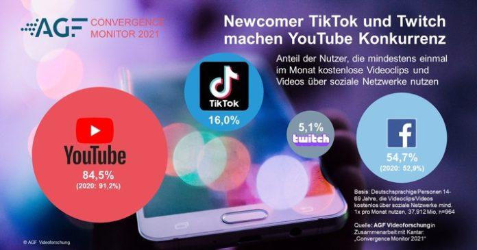 AGF20Como20Grafik20120Youtube TikTok 696x365 - CONVERGENCE MONITOR 2021: Online-Video ist keine Frage des Alters / YouTube fällt unter die 90-Prozent-Marke / TikTok und Twitch auf dem Vormarsch / Mediatheken werden relevanter