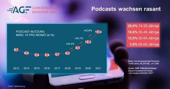 AGF20Como20Grafik20520Podcast Nutzung 696x365 - CONVERGENCE MONITOR 2021: Podcast-Nutzung steigt erneut stark an / Online-Banking wird beliebter / Hype um Online-Shopping kühlt sich ab