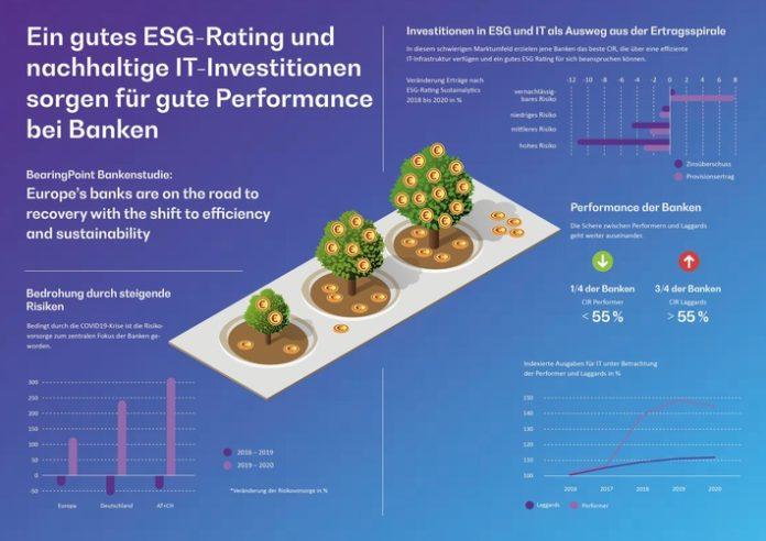 BearingPoint Infogrankenstudie 2021 696x492 - BearingPoint-Bankenstudie: Ein gutes ESG-Rating und nachhaltige IT-Investitionen sorgen für gute Performance bei Banken