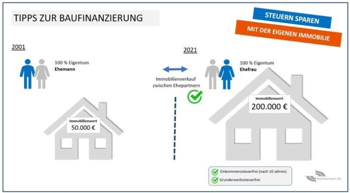 Bild20PM20220Steuern20sparen 696x385 - Neues BFH-Urteil ermöglicht Steuersparmodell mit vermieteter Immobilie