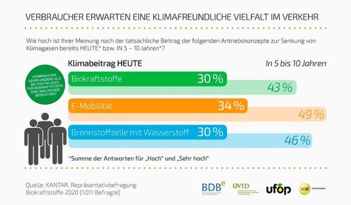 Biokraftstoff Umfrage 2020 Grafik 4 696x407 - Verbände veröffentlichen Politikinformation Biokraftstoffe / Neue Broschüre: Verbraucherumfrage, Informationen und aktuelle Forderungen der Biokraftstoffwirtschaft an die Politik