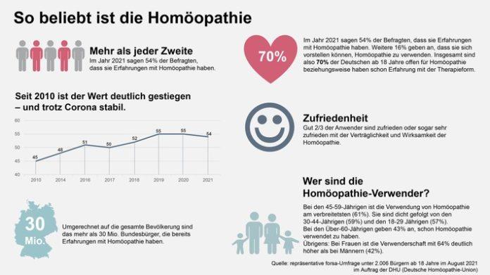 HOM grafik forsa 2021 696x391 - 70 Prozent der Deutschen sind offen für Homöopathie - mehr als jeder zweite Deutsche hat schon Erfahrungen damit