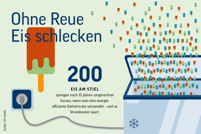 Infografik Gefriertruhe TC39CV20NORD 696x464 - Ohne Reue Eis schlecken: Energieeffiziente Kühlung lohnt sich