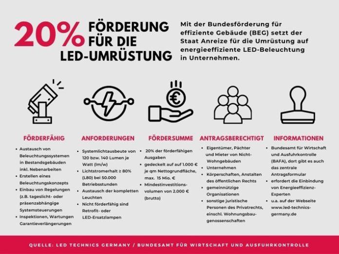 LED Grafik BEG quer 696x522 - Wie Unternehmen jetzt 20 Prozent Förderzuschuss für neue LED-Beleuchtung nutzen / Staatliche Anreize für die energetische Sanierung von Nicht-Wohngebäuden