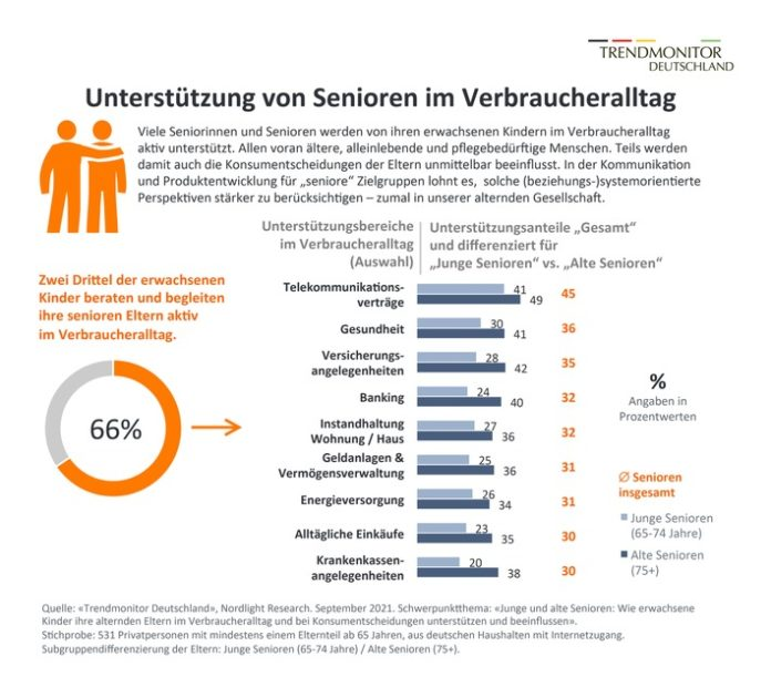 NLR TM Pressegrafik orenstudie 2021 696x620 - Trendmonitor Deutschland: Wie erwachsene Kinder ihre alternden Eltern im Verbraucheralltag unterstützen
