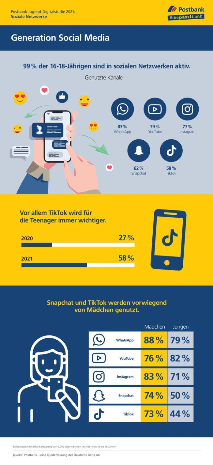 Postbank20Jugend Digiik20Social20Media 696x1514 - Postbank Jugend-Digitalstudie 2021 / Social Media: WhatsApp, YouTube und Instagram sind am wichtigsten