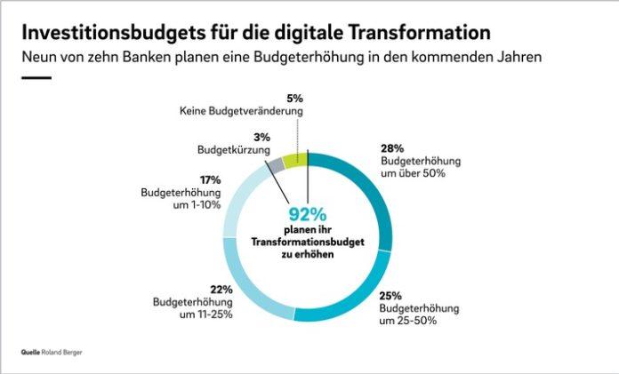 RB SAL 21 009 FLY RePressegrafik 02 696x421 - Die Digitalisierung im Retail Banking nimmt Fahrt auf - innovative Technologien stehen aber weiterhin nicht ganz oben auf der Agenda