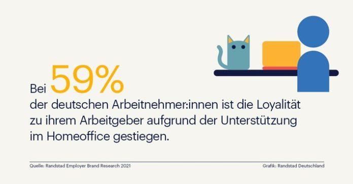 Randstad20 20Unternehmtern Infografik 696x364 - Unternehmen genießen in der Krise großes Vertrauen bei Mitarbeiter:innen / Randstad Studie über Loyalität zum Arbeitgeber