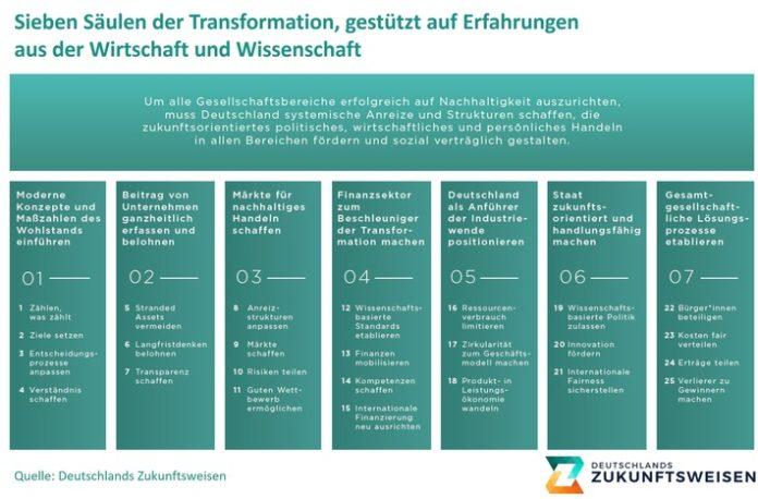 Sieben20SC3A4ulen20der20Transformation 696x458 - Allianz aus Wirtschaft und Wissenschaft liefert Empfehlungen an neue Bundesregierung zum Erreichen der Biodiversitäts- und Klimaziele
