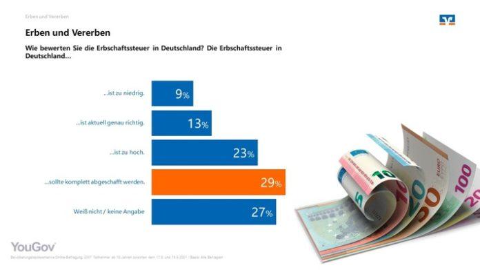 Umfrage Erbschaftssteuer 696x391 - Mehr als die Hälfte der Deutschen hält Erbschaftsteuer für zu hoch oder würde sie komplett abschaffen
