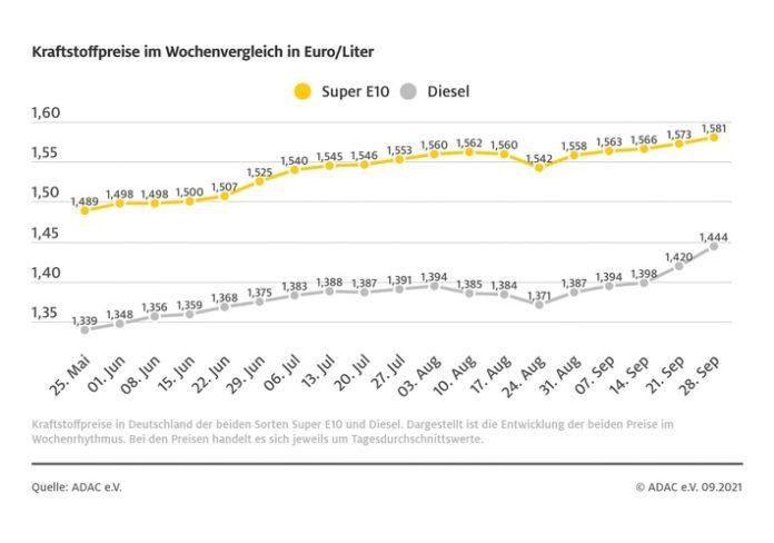 image 1 247 696x488 - Dieselpreis steigt deutlich / Stärkere Heizölnachfrage sorgt für Verteuerung / auch Benzin klettert