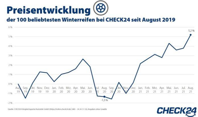 image 1 76 696x412 - Winterreifen: Preise steigen aufgrund von Corona